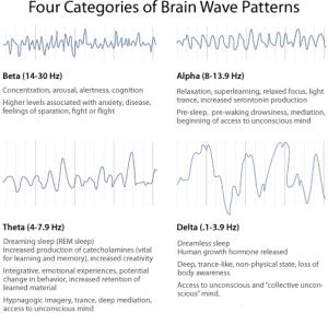 binaural beat frequency list
