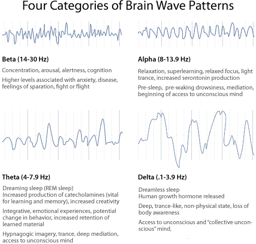 how to detect wave frequency around you